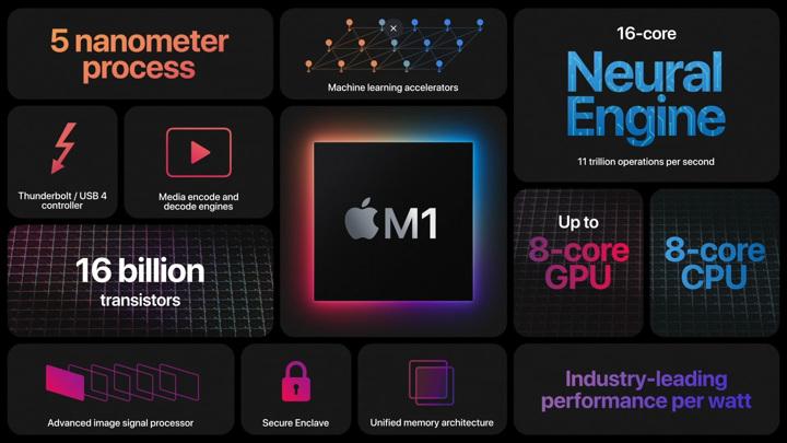 В чипе Apple M1 нашли неустранимую уязвимость